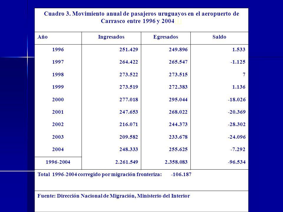 Cuadro 3. Movimiento anual de pasajeros uruguayos en el aeropuerto de Carrasco entre 1996 y 2004[1]